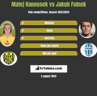 Matej Hanousek vs Jakub Fulnek h2h player stats
