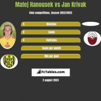 Matej Hanousek vs Jan Krivak h2h player stats