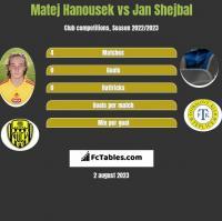 Matej Hanousek vs Jan Shejbal h2h player stats