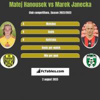 Matej Hanousek vs Marek Janecka h2h player stats