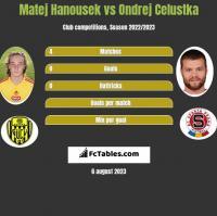 Matej Hanousek vs Ondrej Celustka h2h player stats