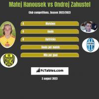 Matej Hanousek vs Ondrej Zahustel h2h player stats