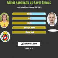 Matej Hanousek vs Pavel Cmovs h2h player stats