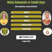 Matej Hanousek vs Semih Kaya h2h player stats