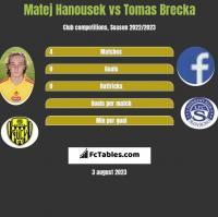 Matej Hanousek vs Tomas Brecka h2h player stats