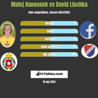 Matej Hanousek vs David Lischka h2h player stats