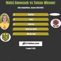 Matej Hanousek vs Tomas Wiesner h2h player stats