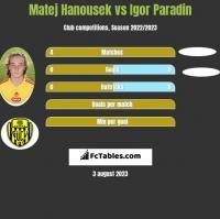 Matej Hanousek vs Igor Paradin h2h player stats