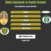 Matej Hanousek vs Daniel Stropek h2h player stats
