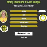 Matej Hanousek vs Jan Knapik h2h player stats
