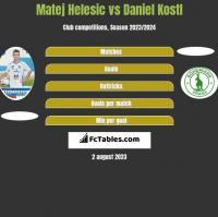 Matej Helesic vs Daniel Kostl h2h player stats
