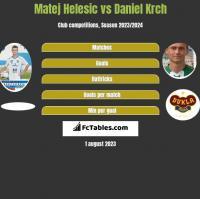 Matej Helesic vs Daniel Krch h2h player stats