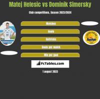 Matej Helesic vs Dominik Simersky h2h player stats