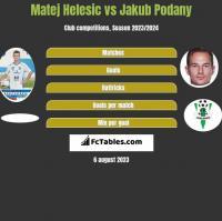 Matej Helesic vs Jakub Podany h2h player stats