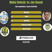 Matej Helesic vs Jan Hosek h2h player stats