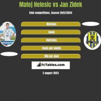 Matej Helesic vs Jan Zidek h2h player stats