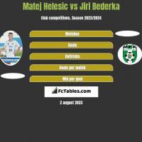 Matej Helesic vs Jiri Bederka h2h player stats