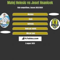 Matej Helesic vs Josef Hnanicek h2h player stats