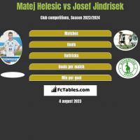 Matej Helesic vs Josef Jindrisek h2h player stats