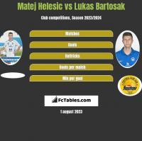 Matej Helesic vs Lukas Bartosak h2h player stats