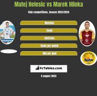 Matej Helesic vs Marek Hlinka h2h player stats