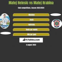 Matej Helesic vs Matej Hrabina h2h player stats