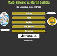 Matej Helesic vs Martin Cedidla h2h player stats