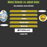 Matej Helesic vs Jakub Kolar h2h player stats