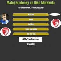 Matej Hradecky vs Niko Markkula h2h player stats