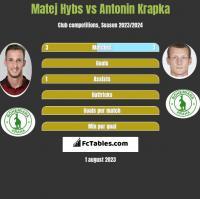 Matej Hybs vs Antonin Krapka h2h player stats