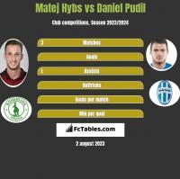 Matej Hybs vs Daniel Pudil h2h player stats
