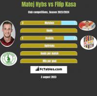 Matej Hybs vs Filip Kasa h2h player stats