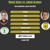 Matej Hybs vs Jakub Brabec h2h player stats