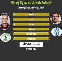 Matej Hybs vs Jakub Fulnek h2h player stats