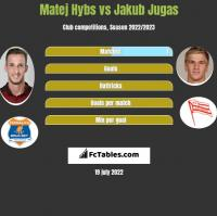 Matej Hybs vs Jakub Jugas h2h player stats