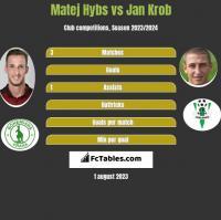 Matej Hybs vs Jan Krob h2h player stats