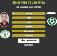 Matej Hybs vs Jan Kvida h2h player stats