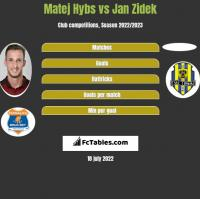Matej Hybs vs Jan Zidek h2h player stats