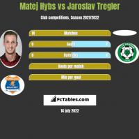 Matej Hybs vs Jaroslav Tregler h2h player stats