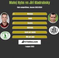 Matej Hybs vs Jiri Kladrubsky h2h player stats