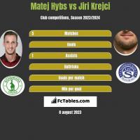 Matej Hybs vs Jiri Krejci h2h player stats