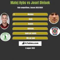 Matej Hybs vs Josef Divisek h2h player stats