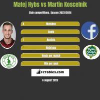 Matej Hybs vs Martin Koscelnik h2h player stats
