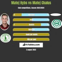 Matej Hybs vs Matej Chalus h2h player stats