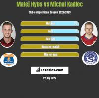 Matej Hybs vs Michal Kadlec h2h player stats