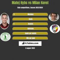 Matej Hybs vs Milan Havel h2h player stats