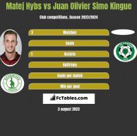 Matej Hybs vs Juan Olivier Simo Kingue h2h player stats
