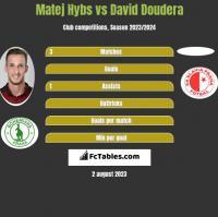 Matej Hybs vs David Doudera h2h player stats