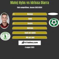 Matej Hybs vs Idrissa Diarra h2h player stats