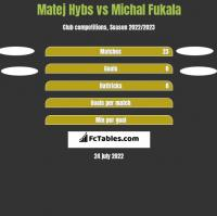Matej Hybs vs Michal Fukala h2h player stats